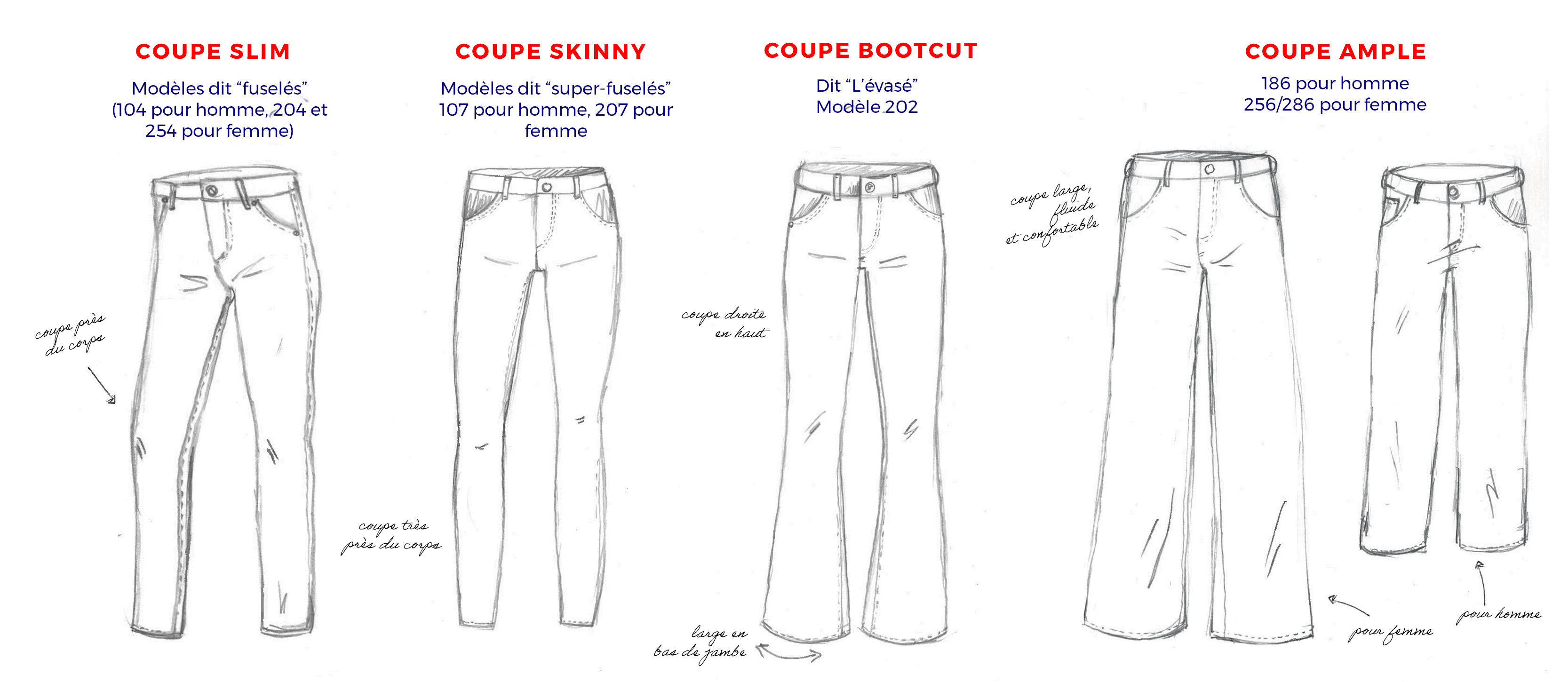 Coupes Jeans