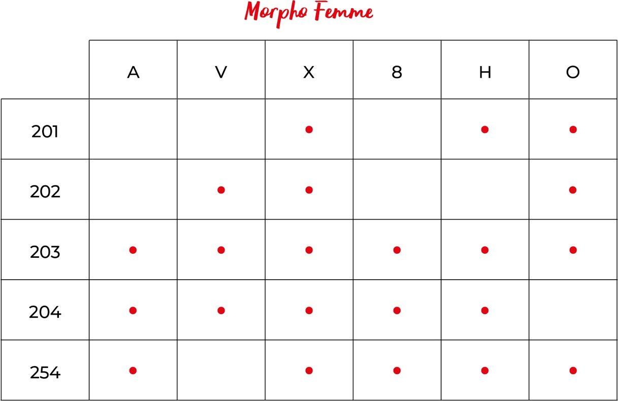 Le morphotype mode côté femme